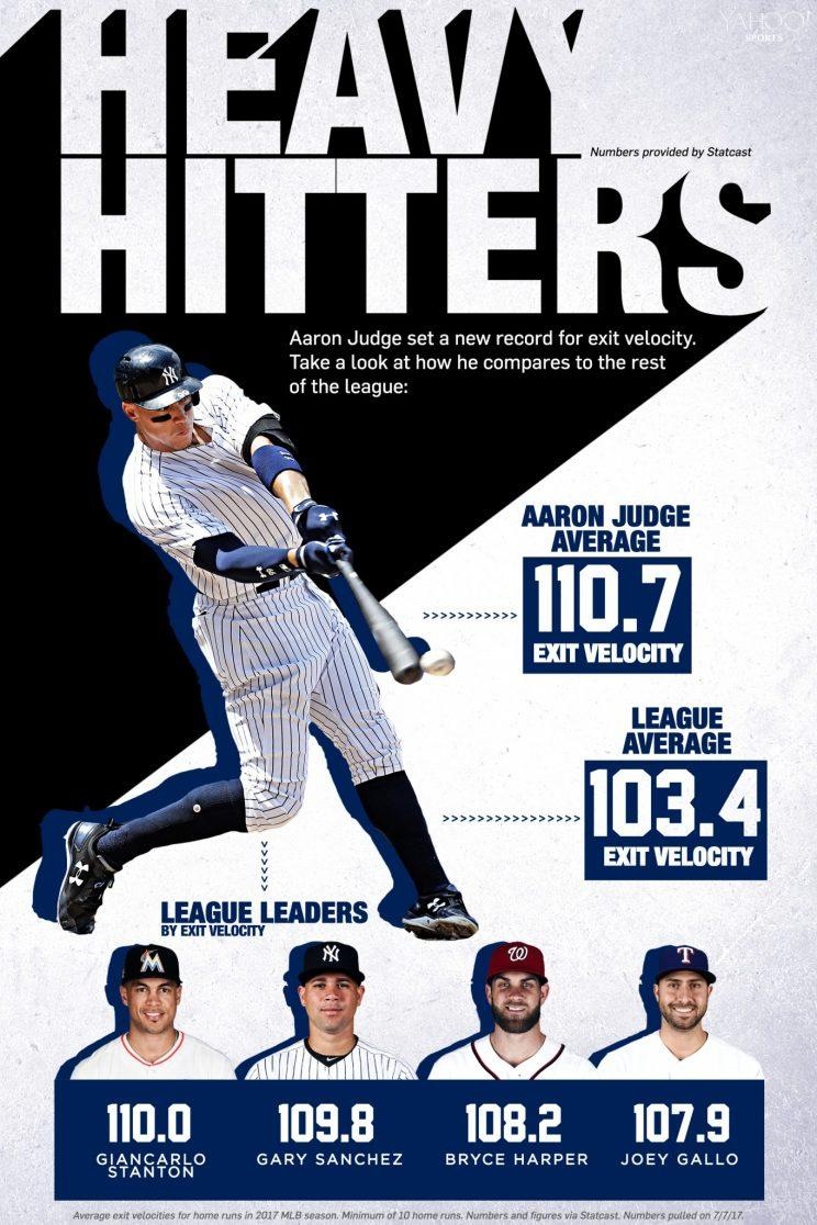 The secret to Aaron Judge's success is how hard he hits the ball. (Amber Matsumoto / Yahoo Sports)