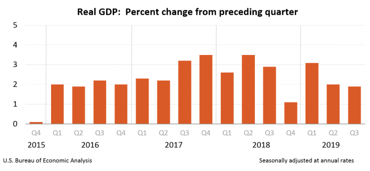 A brief uptick in growth under Trump is now retreating to Obama-era levels.