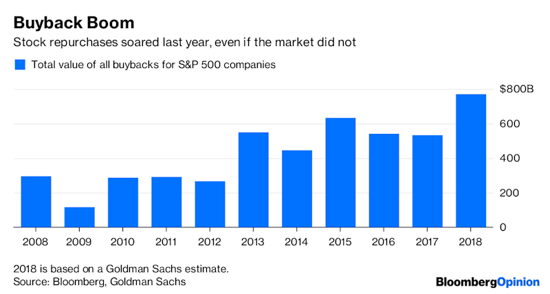 Trouble With Conventional Wisdom Is >> The Conventional Wisdom About Stock Buybacks Is Wrong