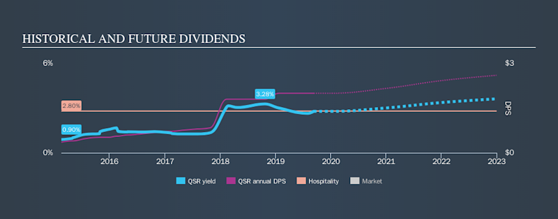 NYSE:QSR Historical Dividend Yield, September 11th 2019