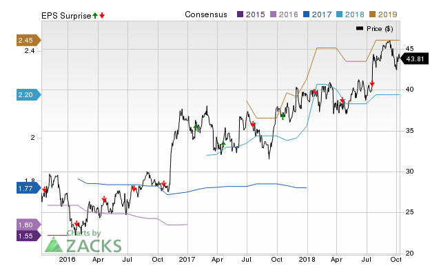 Glacier Bancorp (GBCI) possesses the right combination of the two key ingredients for a likely earnings beat in its upcoming report. Get prepared with the key expectations.