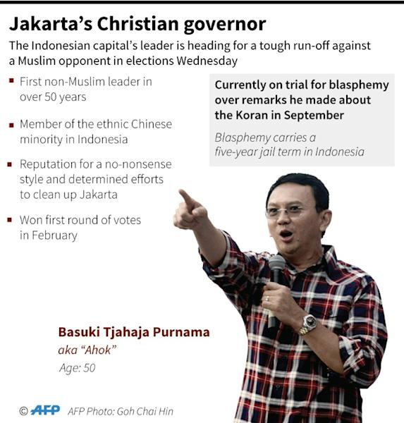 Incumbent Jakarta governor Basuki Tjahaja Purnama is facing a Muslim challenger, in a neck-and-neck race to lead the teeming capital of 10 million people.