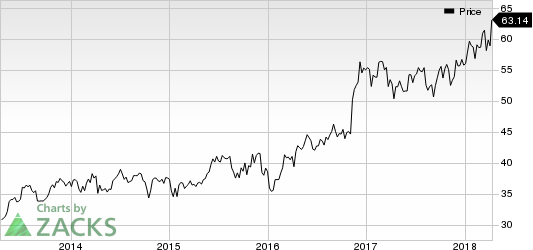 Top Ranked Momentum Stocks to Buy for April 13th