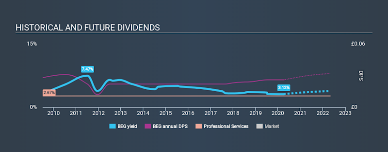 AIM:BEG Historical Dividend Yield April 5th 2020