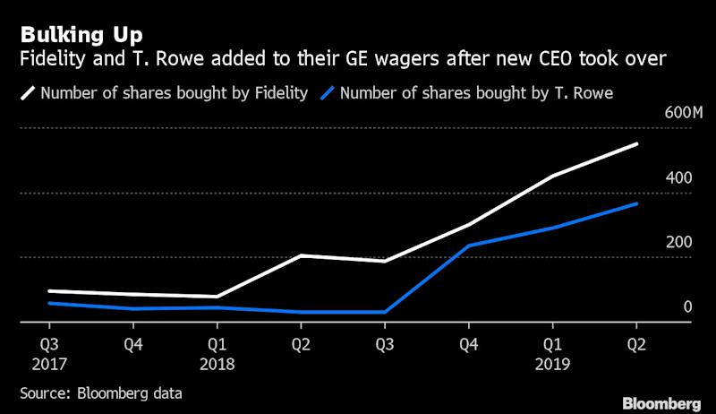 Fidelity, T  Rowe Bulked Up on GE Shares as Culp Took Over