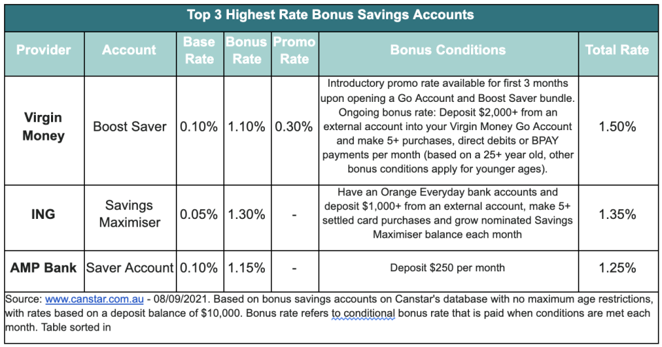 A chart showing the top 3 highest rate bonus savings accounts.