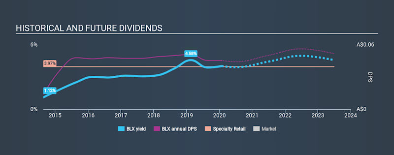 ASX:BLX Historical Dividend Yield, January 27th 2020