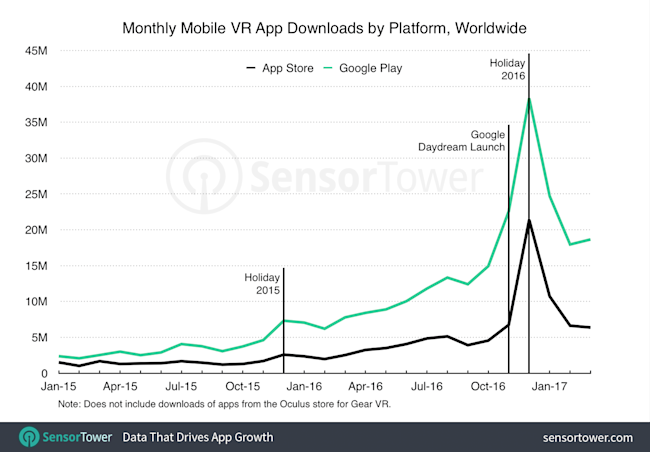 vr apps downloads by platform monthly