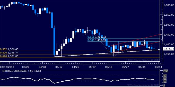 US_Dollar_SP_500_Falter_Anew_at_Technical_Resistance_Levels_body_Picture_7.png, US Dollar, S&P 500 Falter Anew at Technical Resistance Levels