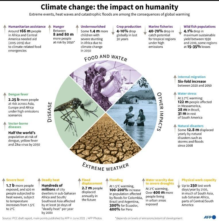 Highlights of a landmark Intergovernmental Panel on Climate Change (IPCC) draft report on the effects of a warming planet on people.