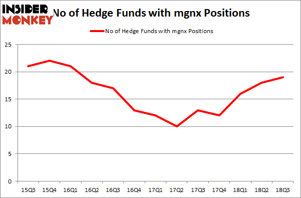 MacroGenics Inc (MGNX): Hedge Funds Are Snapping Up