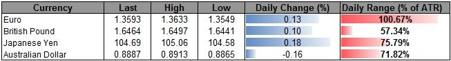 Forex_USD_Outlook_Hinges_on_NFP-_Limited_AUD_Correction_Offers_Range_Trade_body_ScreenShot214.png, USD Outlook Hinges on NFP- Limited AUD Correction Offers Range Trade