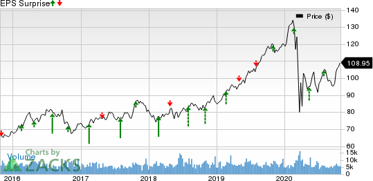 Entergy Corporation Price and EPS Surprise