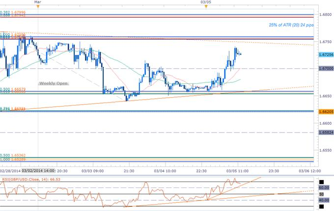 Forex_GBPUSD_at_Risk_Heading_into_BoE_NFPs-_Key_Resistance_1.6754_body_GBPUSD_SCALP.png, GBPUSD at Risk Heading into BoE, NFPs- Key Resistance 1.6754