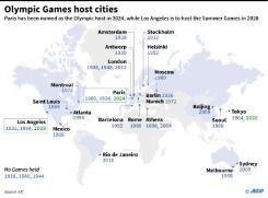<p>Paris, Los Angeles confirmed as Olympic hosts for 2024, 2028 </p>