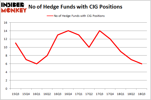 No of Hedge Funds with CIG Positions
