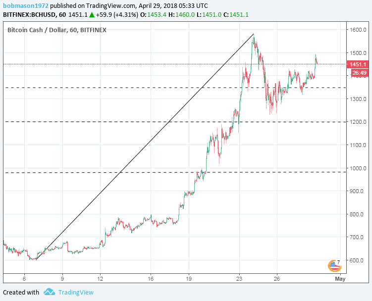 BCH/USD 29/04/18 Hourly Chart