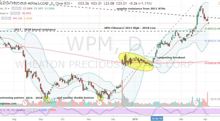 WPM Stock Daily Chart