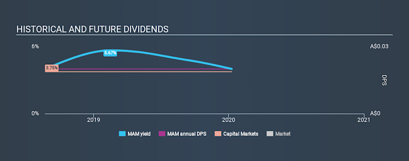 ASX:MAM Historical Dividend Yield, January 9th 2020