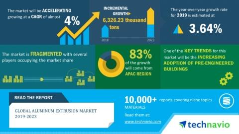 Global Aluminum Extrusion Market 2019-2023 | Growth of Real Estate and Construction Industry to Drive Market Growth | Technavio