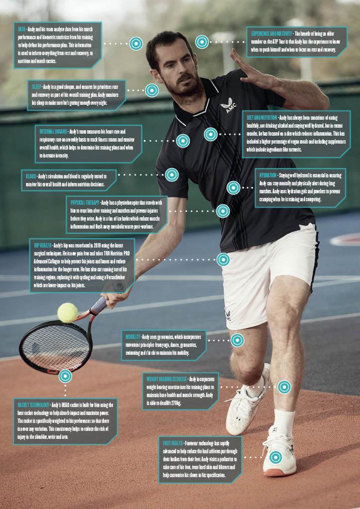 TRR Nutrition PRO Advanced Collagen was devised for Andy Murray when his hip was injured to protect his bones and joints