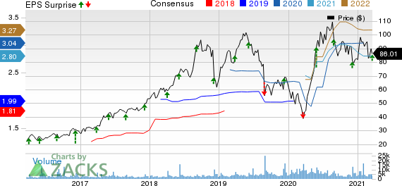 Ollies Bargain Outlet Holdings, Inc. Price, Consensus and EPS Surprise