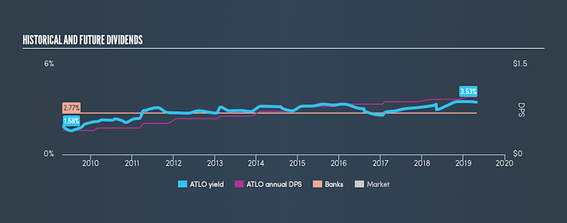 NasdaqCM:ATLO Historical Dividend Yield, April 26th 2019