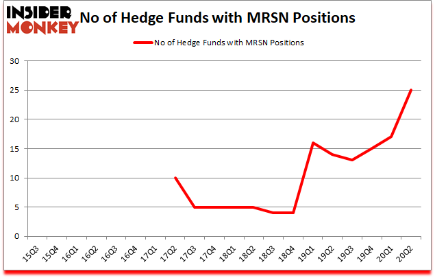 Is MRSN A Good Stock To Buy?