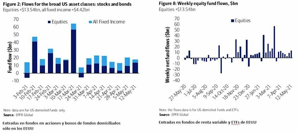 Weekly cash flows in equities and bonds