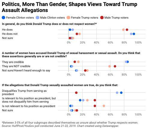 When it comes to the sexual assault allegations against Donald Trump, political divides appear to eclipse any gender divides. (Photo: )