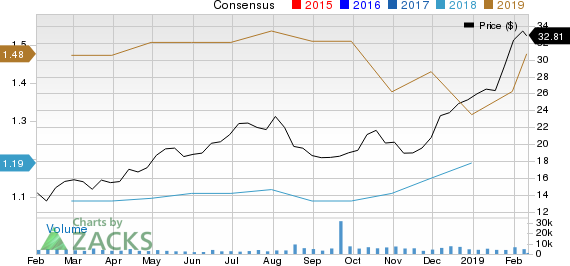 Kirkland Lake Gold Ltd. Price and Consensus