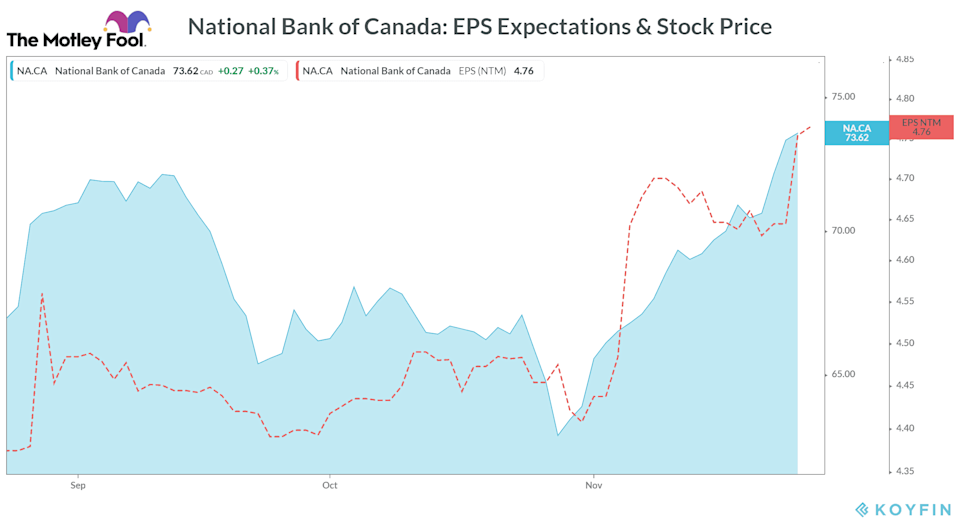 National Bank of Canada EPS Expectations & Stock Price