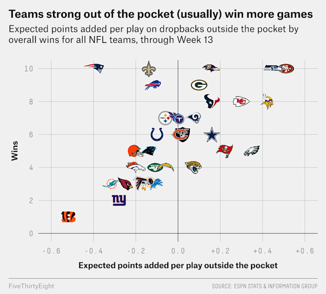 Teams Are Excelling When Their QBs Leave The Pocket. Can That Continue?