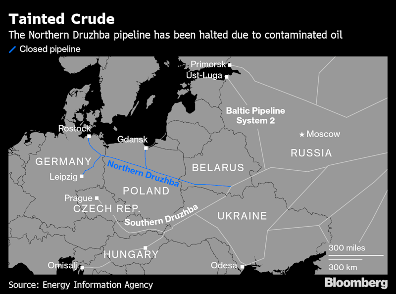 Contamination Halts Russian Oil Flows to Parts of Europe