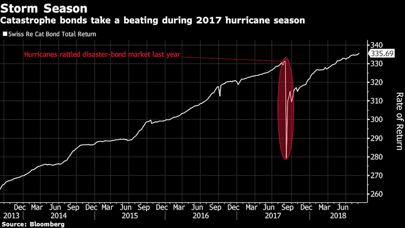 Catastrophe-Bond Traders Are 'Scrambling' to Understand