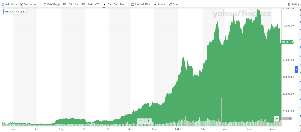 A one-year view of bitcoin compared to the Canadian dollar.