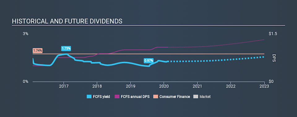 NasdaqGS:FCFS Historical Dividend Yield, February 9th 2020