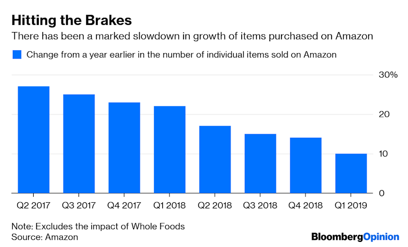 Amazon's Slowing Sales Growth Signals a Supply Shift