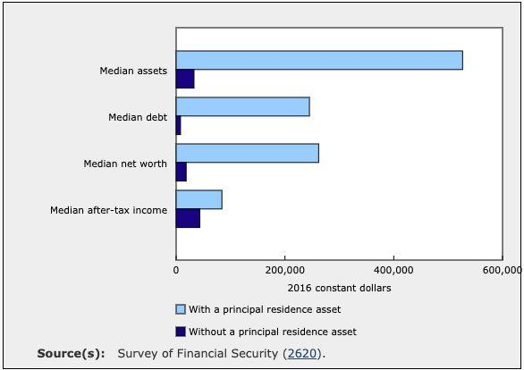 Financial characteristics of millennials aged 30 to 34, for those with and without principal residence assets, 2016 (Statistics Canada)