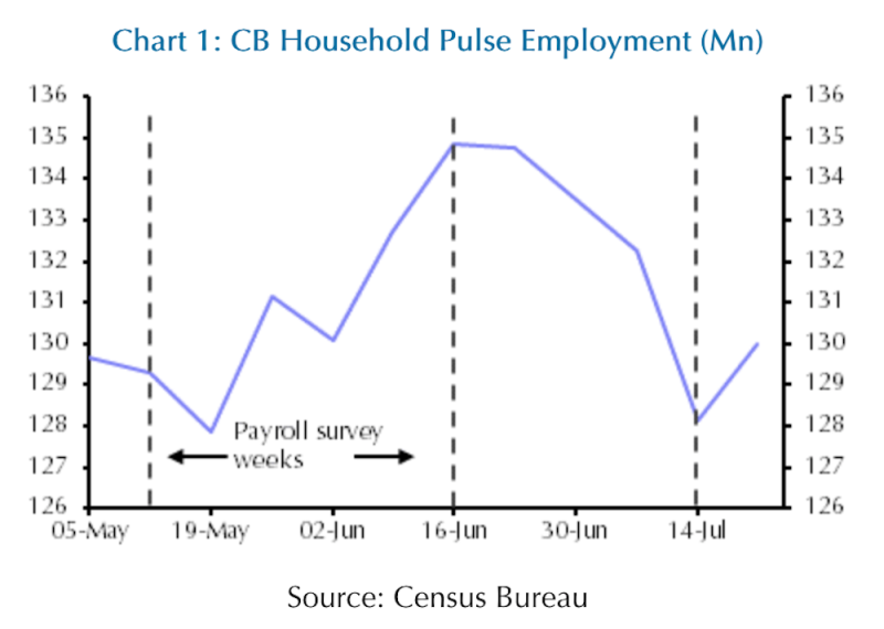 A new data series from the Census Bureau suggests the labor market has cooled off to levels last seen back in the spring, potentially signaling trouble for the July jobs report next week. (Source: Capital Economics)