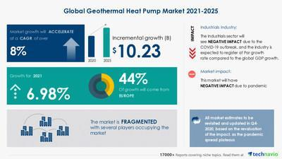 Attractive Opportunities in Geothermal Heat Pump Market by End-user and Geography - Forecast and Analysis 2021-2025