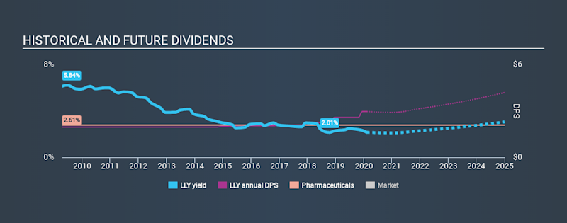 NYSE:LLY Historical Dividend Yield, February 9th 2020