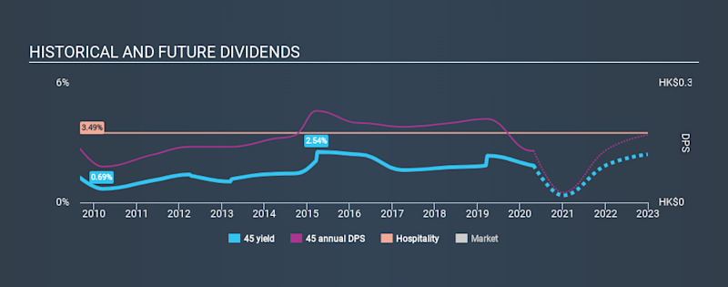 SEHK:45 Historical Dividend Yield April 27th 2020