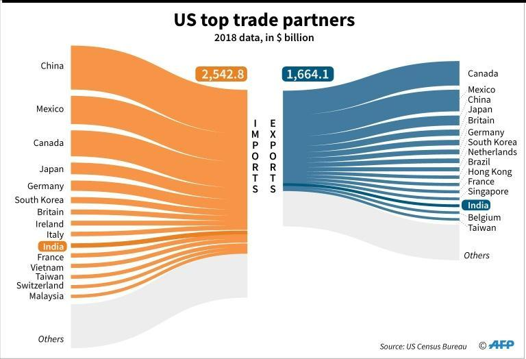 Top trading partners for the United States in 2018, according to US Census Bureau, as the President Donald Trump visits India on February 24-25. (AFP Photo/Gal ROMA)