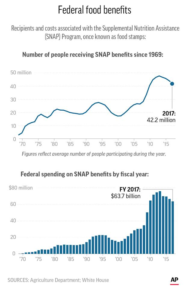 Chart shows federal SNAP/Food stamp participation since 1969; 2c x 5 inches; 96.3 mm x 127 mm;