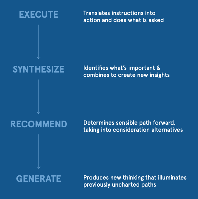 The four phases of critical thinking. (Source: Zarvana)