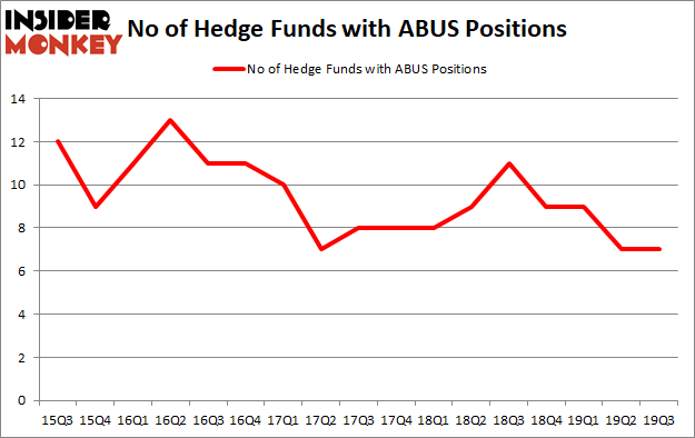 Is ABUS A Good Stock To Buy?