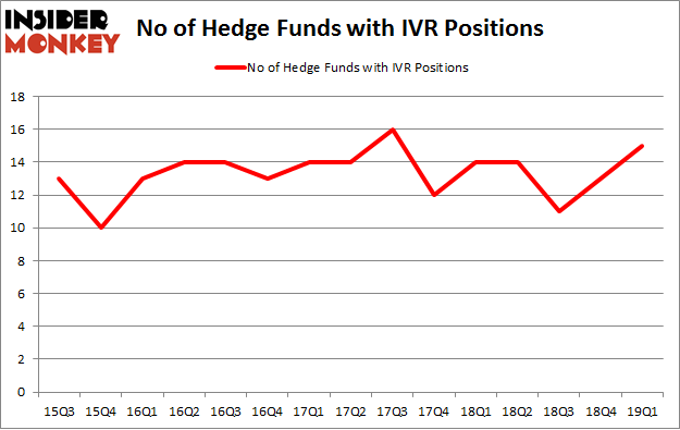 No of Hedge Funds with IVR Positions