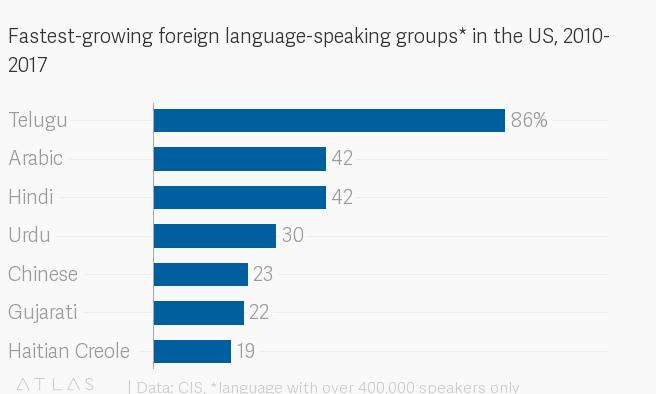 people whose native language is not Quartz is a guide to the new global economy for people excited by change  as technologies make it easier for people to communicate to broad and narrow audiences in their native languages, we.
