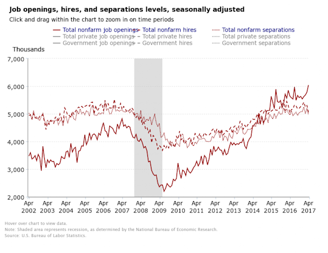 Job openings surged to a record high in April. (Source: BLS)